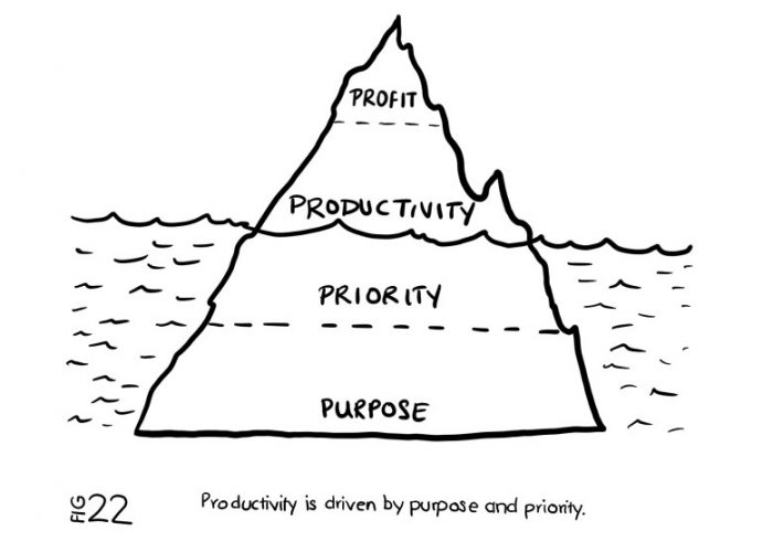 purpose-priority-and-profit